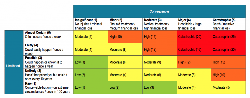 Workcover Risk Assessment Matrix