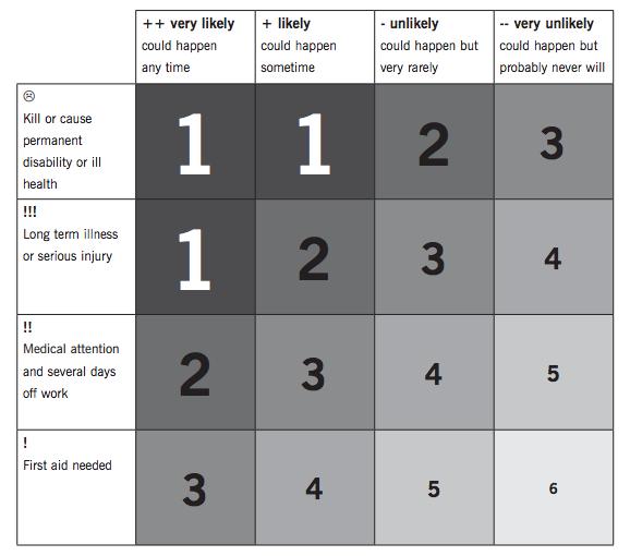 Workcover Risk Assessment Matrix